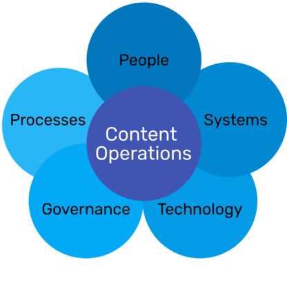 Content Operations - Northern Ireland