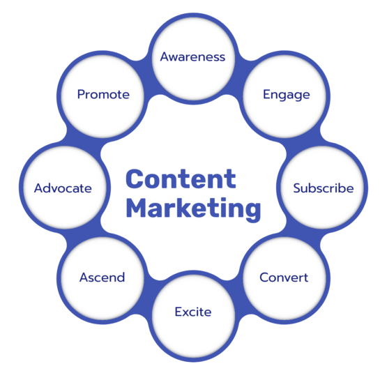 Content Marketing as a Service - Northern Ireland
