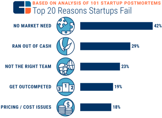 Top-20 reaseons startups fail