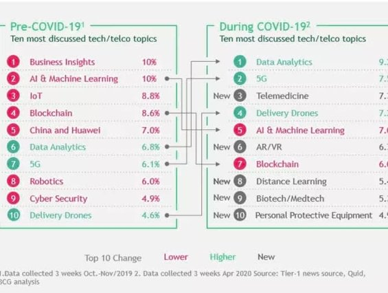 Top changes in technology elucidation in media, by Weforum, Boston Consulting
