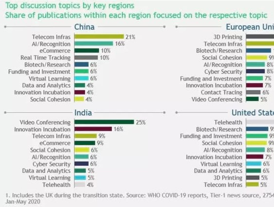 Top discussion topics by key regions, by WEforum and Boston Consultings